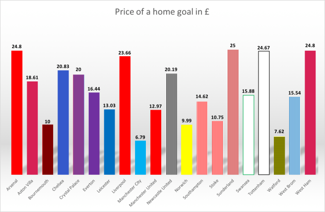 Cost of goal graph. Data by BBC, graph by author.