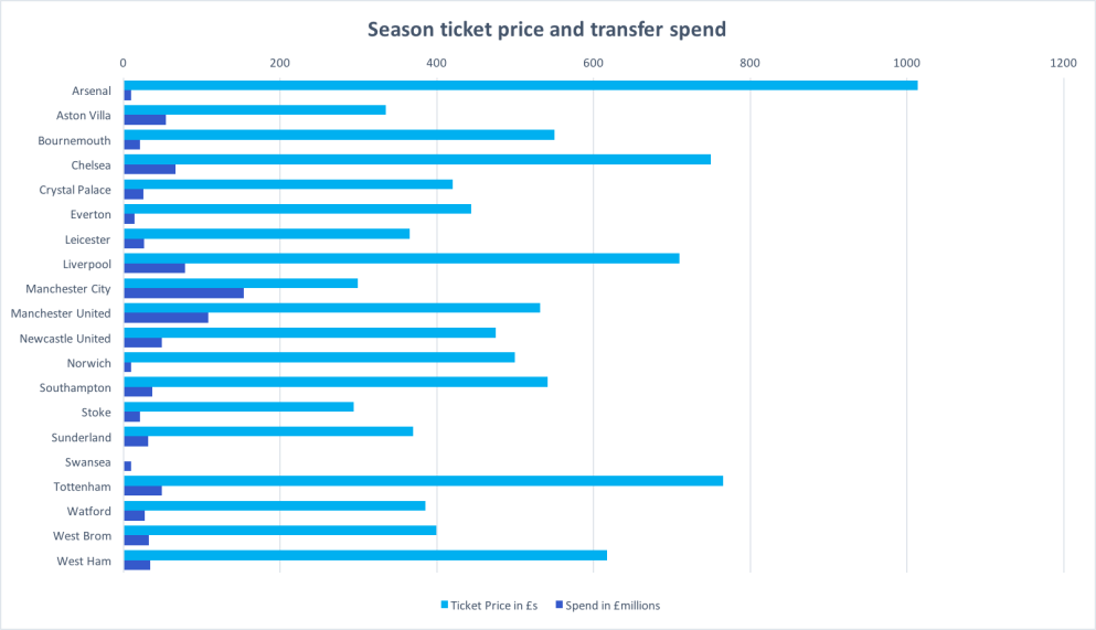 Graph to show season ticket price and transfer spend
